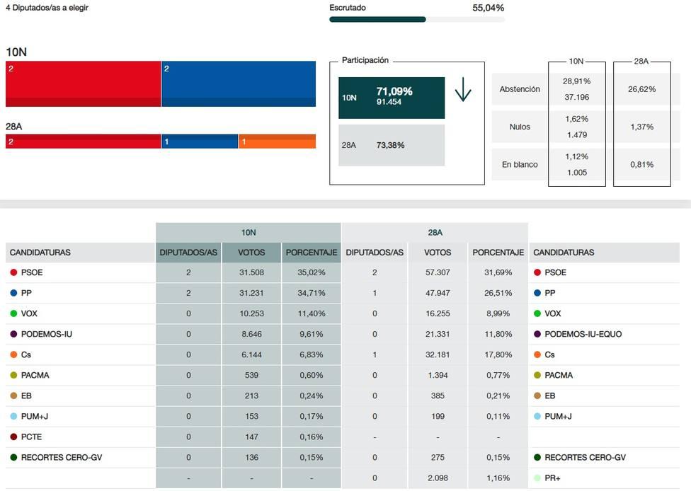 En La Rioja, con el 55,04% escrutado el PSOE obtiene 2 escaños y el PP otros 2