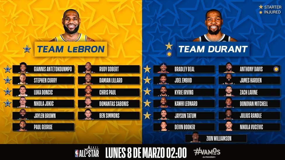 Equipos AllStar NBA