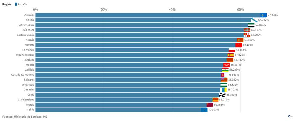 Consulta la carrera por la vacunación contra la covid-19: más de 68% de españoles tienen una dosis