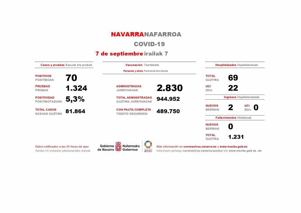 Navarra registra 70 casos de Covid-19 en una jornada con dos ingresos hospitalarios y sin fallecimientos