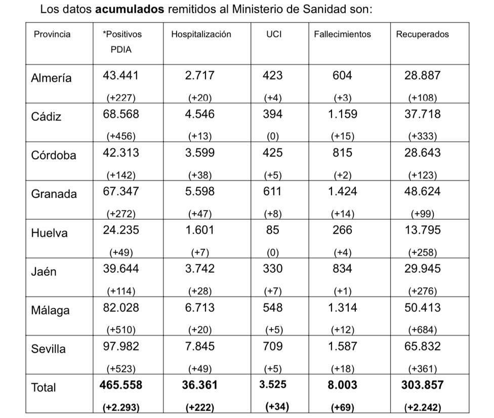 Almería registra más fallecidos en 50 días que en todo 2020