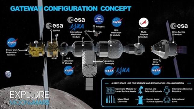 ¿Cuál es el fin de la estación lunar Gateway?