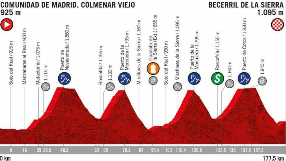 Perfil de la etapa 18 de la Vuelta