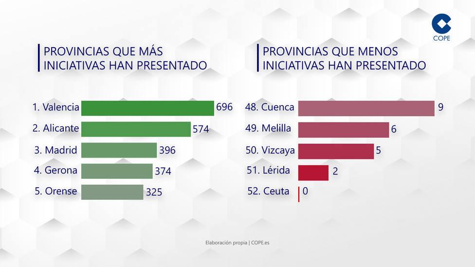 Consulta cuántas iniciativas parlamentarias han presentado los diputados de tu provincia