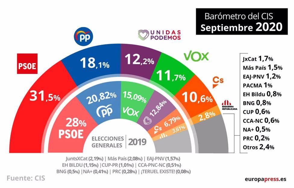 El CIS de Tezanos no pone techo al PSOE: Sánchez aventajaría en 13 puntos a Casado