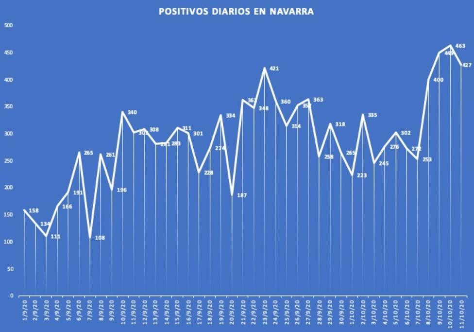 Evolución positivos en Navarra