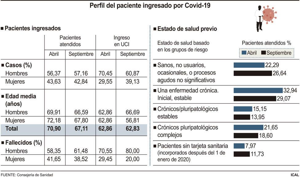 Estadística perfil paciente covid19
