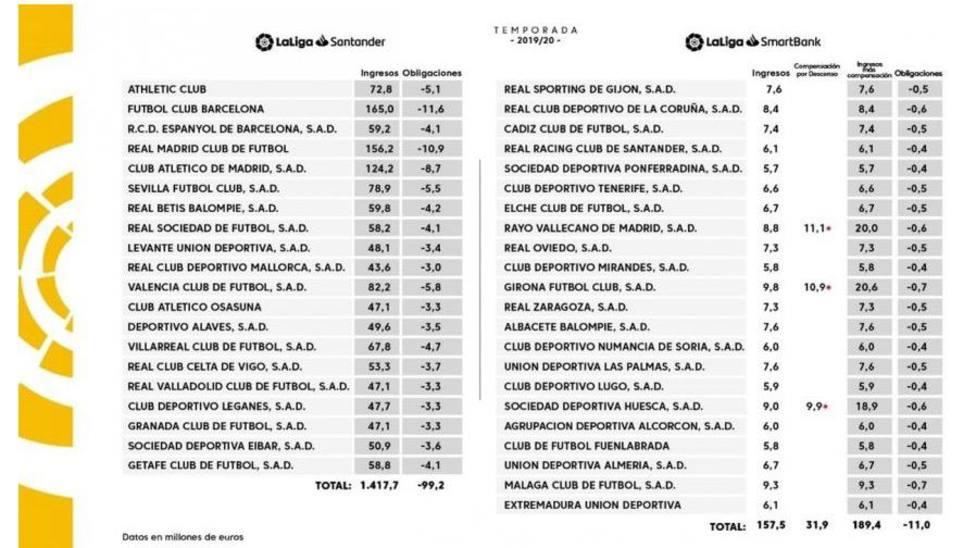 LaLiga anuncia los ingresos de cada club por derechos de TV