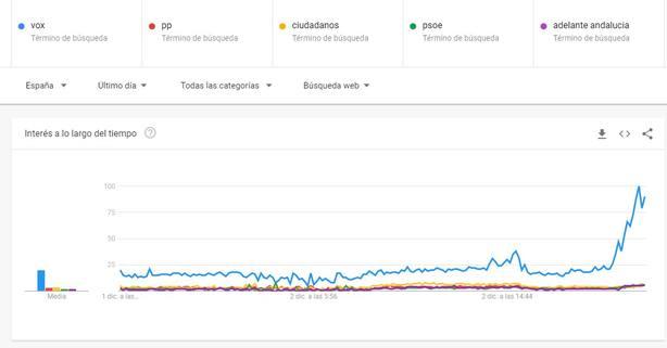 Vox, el partido más buscado en Google en la última semana