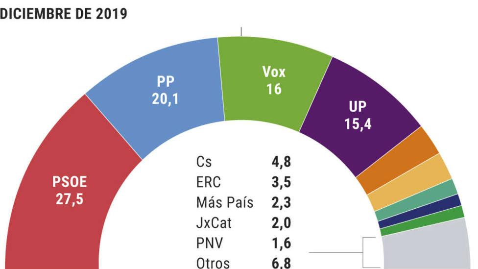 Malestar generalizado por la gestión de PSOE y PP dejando el país en manos de los indepes, según un sondeo