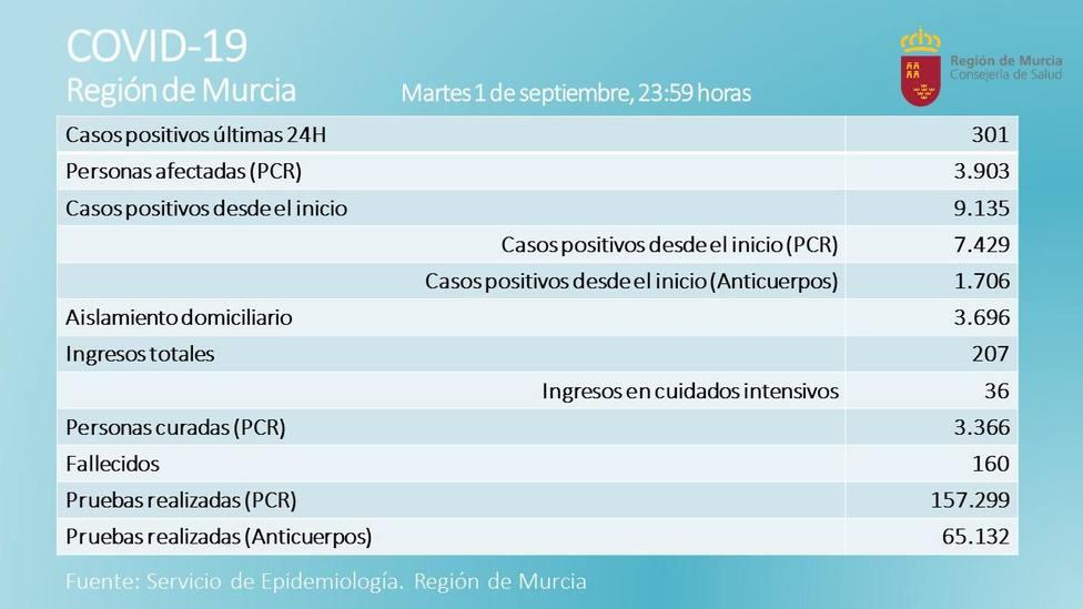 Nuevo repunte de casos COVID19 en Lorca con 61 casos