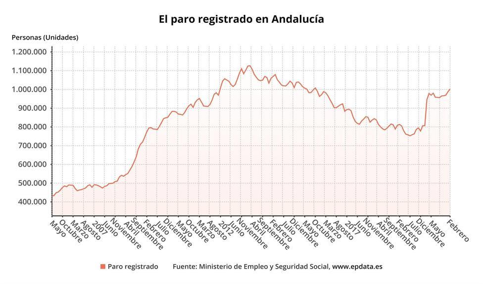 Andalucía supera el millón de parados, con 14.418 desempleados más en febrero