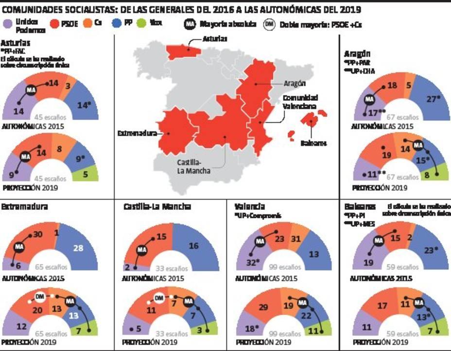 Proyección de voto para el 26 de mayo de La Vanguardia