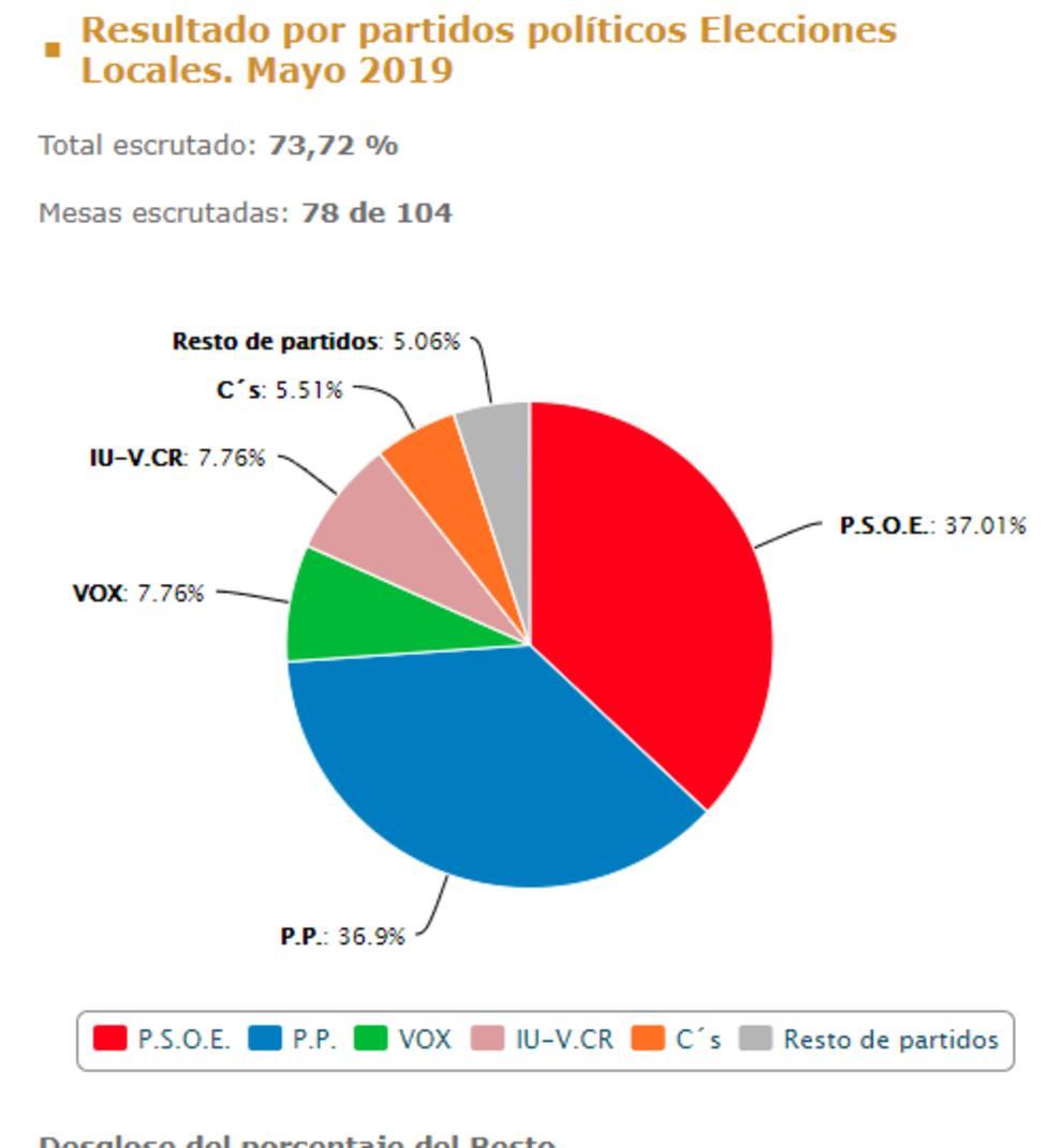 El PSOE ganaría las elecciones en Lorca con el 73.7%escrutado