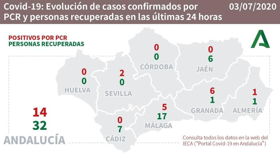 Evolución de los casos confirmados de COVID19 en Andalucía.