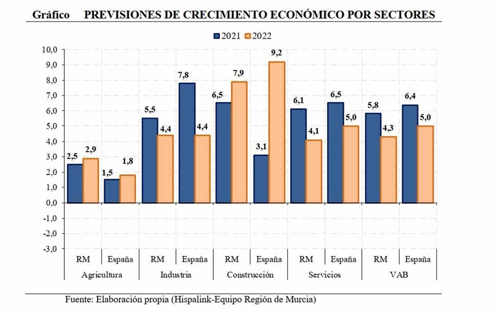 AMP.- La economía de la Región de Murcia crecerá un 5,8% en 2021 y un 4,3% en 2022, según Hispalink
