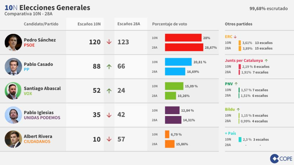 Sánchez empeora su resultado y complica todavía más la gobernabilidad de España