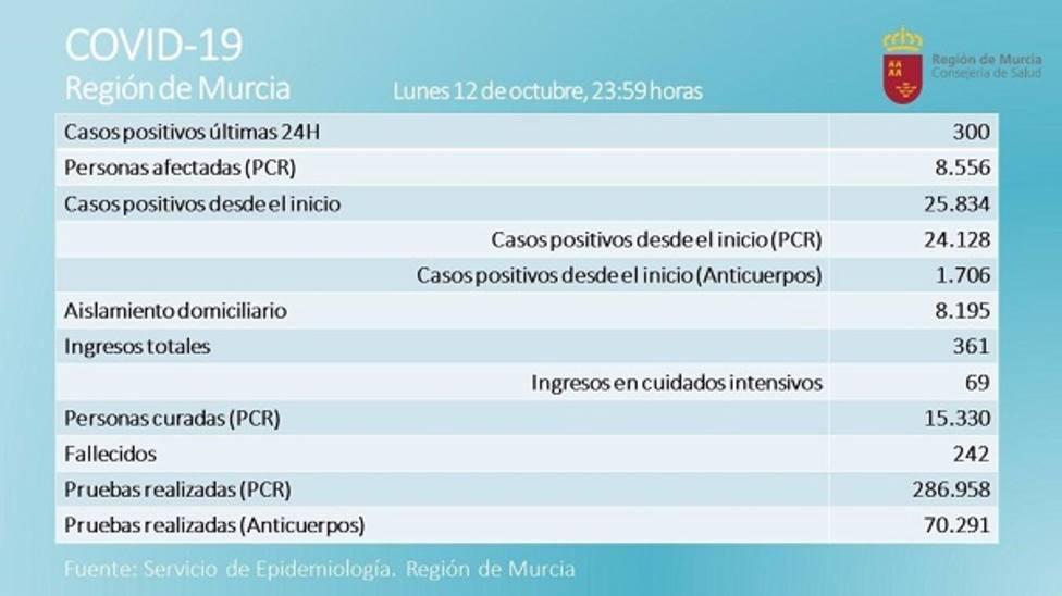 Coronavirus.- La Región suma 5 nuevos fallecidos y los nuevos casos bajan a 300 en las últimas 24 horas
