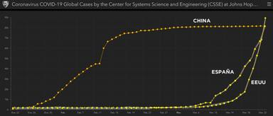 Evolución en el tiempo de la curva de contagio del coronavirus