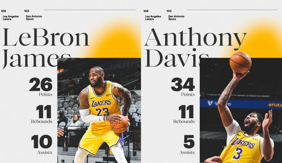 LeBron James y Anthony Davis lideran el triunfo de Lakers