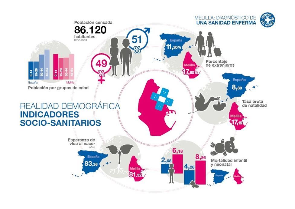 Médicos del Mundo denuncia que la sanidad pública en Melilla está desbordada e infrafinanciada