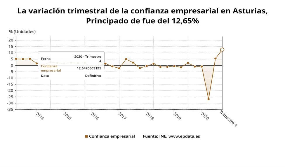 Gráfico del crecimiento de la confianza empresarial para el cuarto trimestre