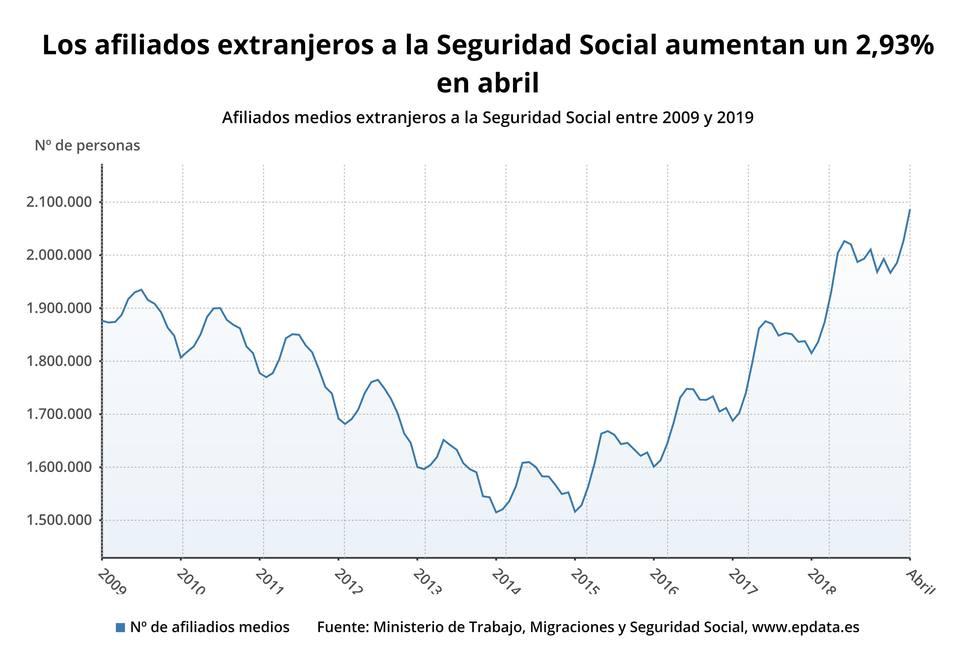 (AMP) La Seguridad Social gana 59.443 afiliados extranjeros en abril y suma tres meses de ascensos