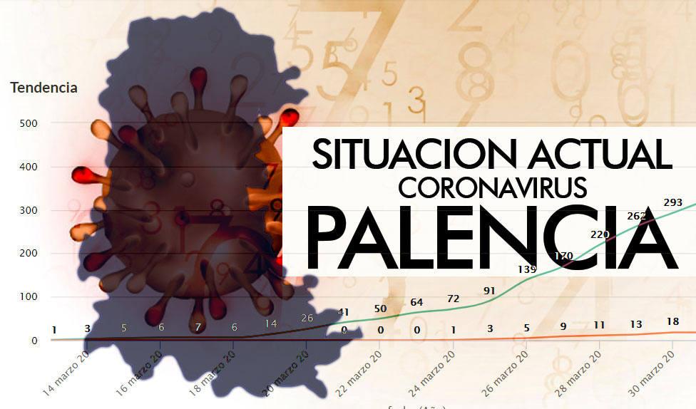 SITUACIÓN CORONAVIRUS PALENCIA