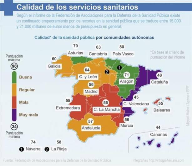 Canarias y C.Valenciana, regiones con la peor sanidad pública, según informe