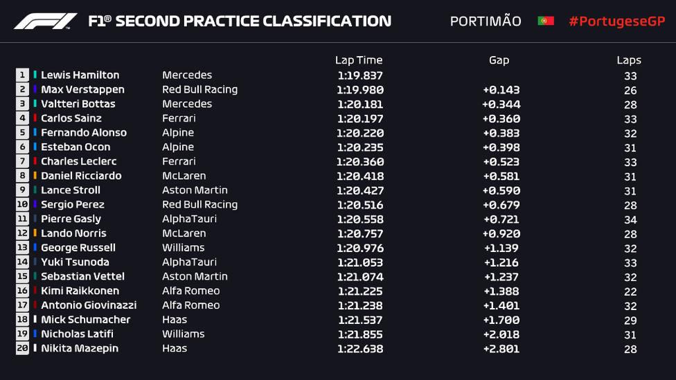 Segundos libres Portimao F1