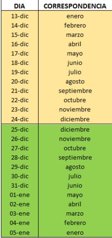 Calendario Cabanuelas.Que Tiempo Predicen Las Cabanuelas Para Esta Semana Santa