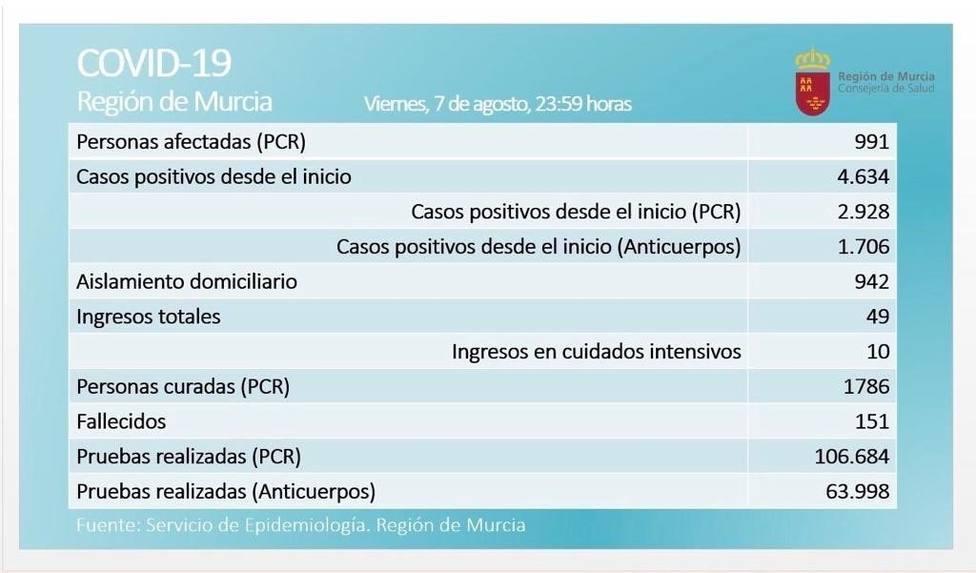 La Región registra 81 positivos en las últimas 24 horas y la cifra de casos activos roza el millar