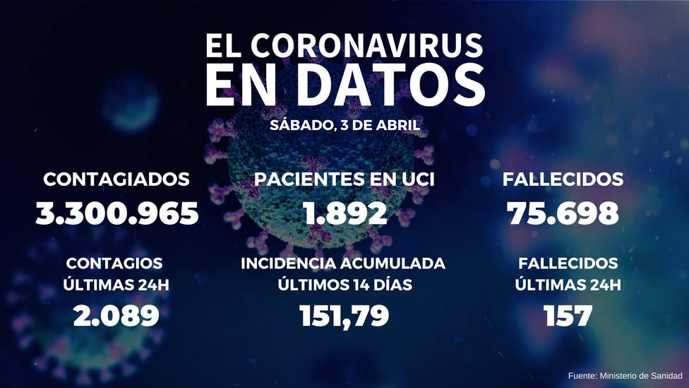 Sanidad notifica 9.571 nuevos contagios y 157 muertes desde el jueves