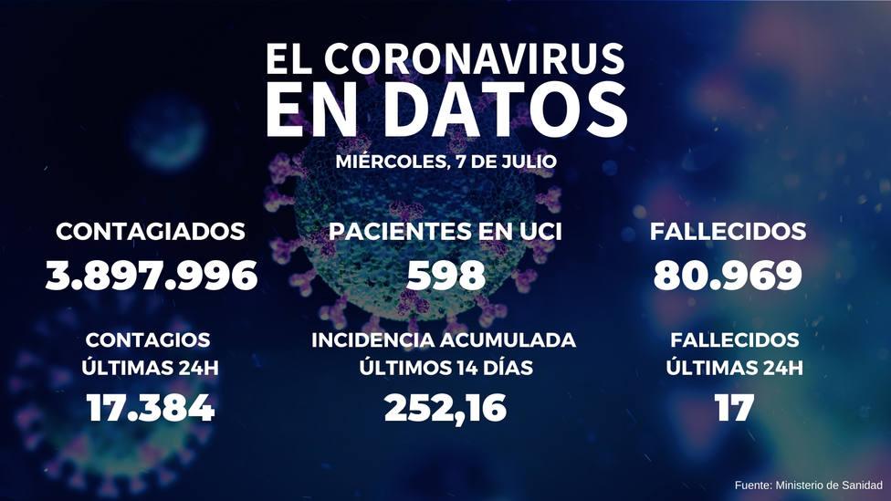 España vuelve a la franja de riesgo extremo, y suma 17.384 nuevos positivos y 17 fallecidos desde ayer