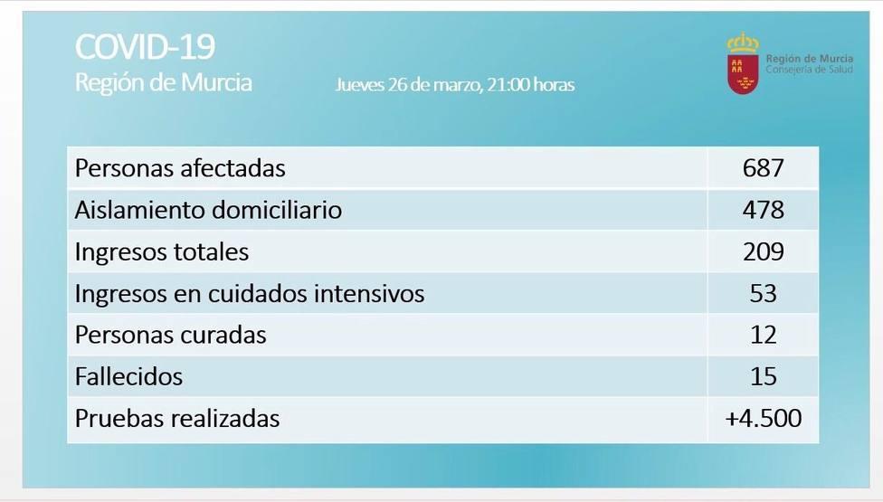 La Región de Murcia registra 687 positivos por coronavirus, 209 ingresos, 15 fallecidos y 12 curados