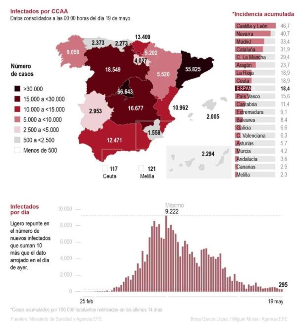 Infografía COVID-19 EFE
