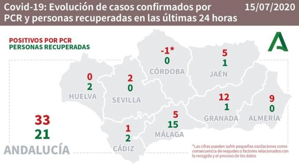 Evolcuión de casos confirmados por COVID-19 en Andalucía.