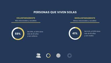 ctv-im1-infografia personas-que-viven-solas