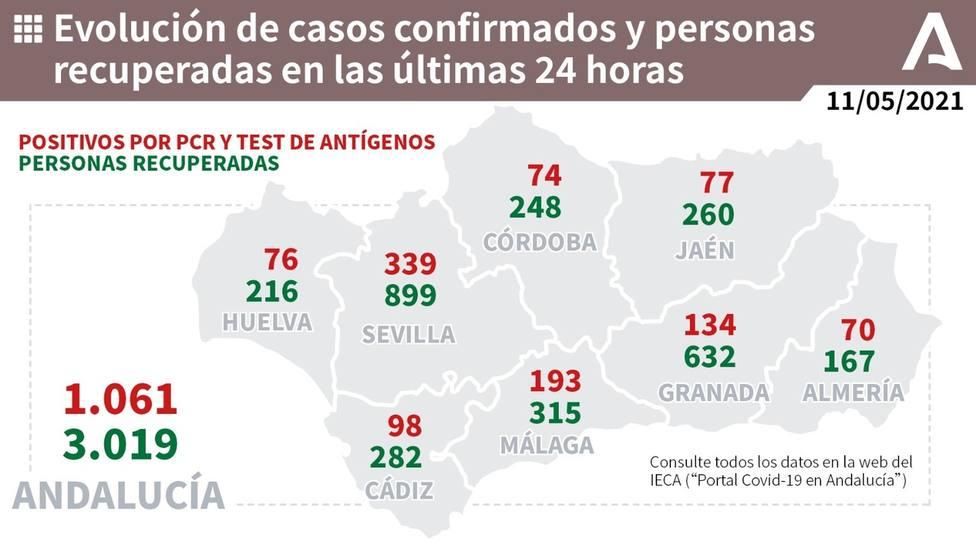 Evolución de los casos confirmados de COVID19 y personas recuperadas en las últimas 24 horas en Andalucía.