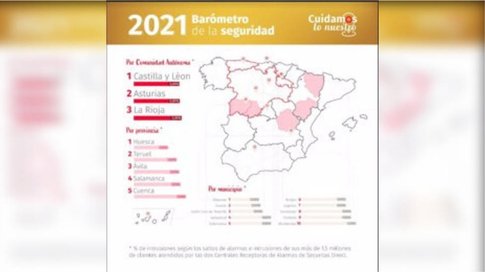 Castilla y León, Asturias y La Rioja, las comunidades autónomas más seguras de España, según un estudio