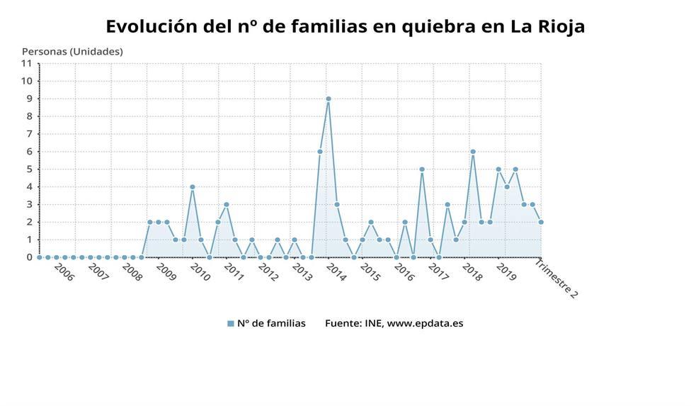 Caen un 14,3% las empresas y familias en quiebra en el segundo trimestre de 2020 en La Rioja