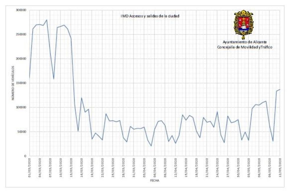 gráfico de movilidad de Alicante (Ayuntamiento)