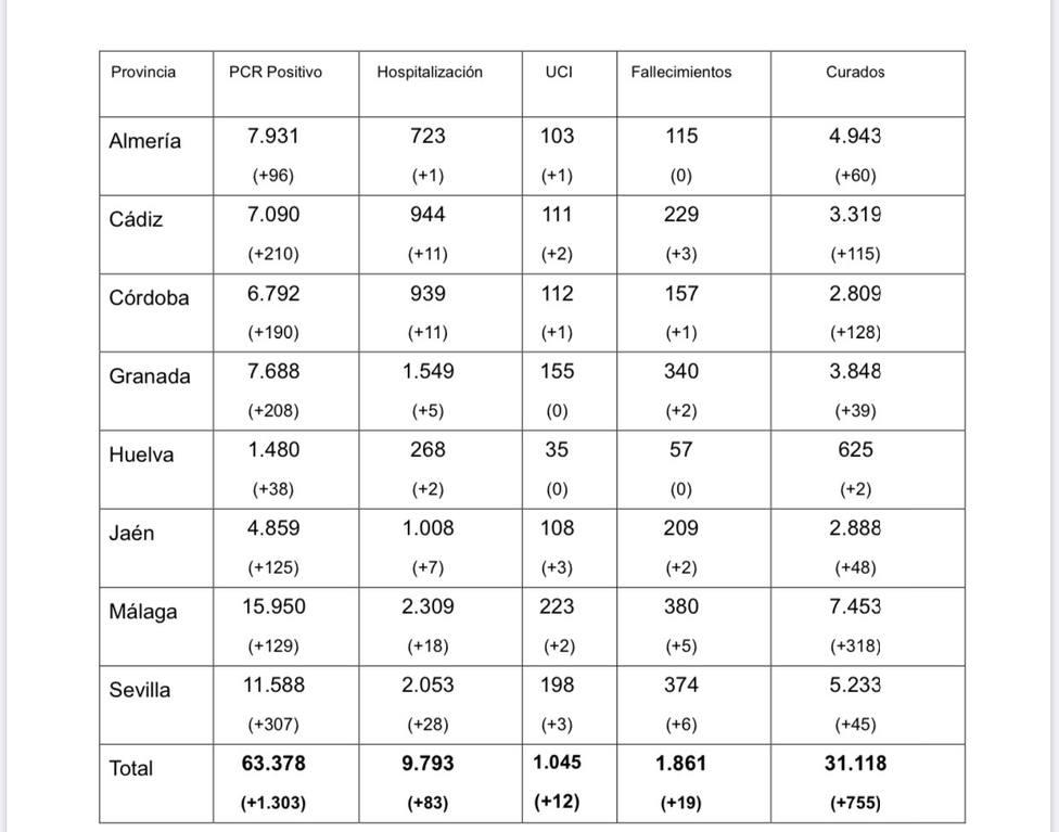 Datos COVID-19 a 1 de octubre en Andalucía