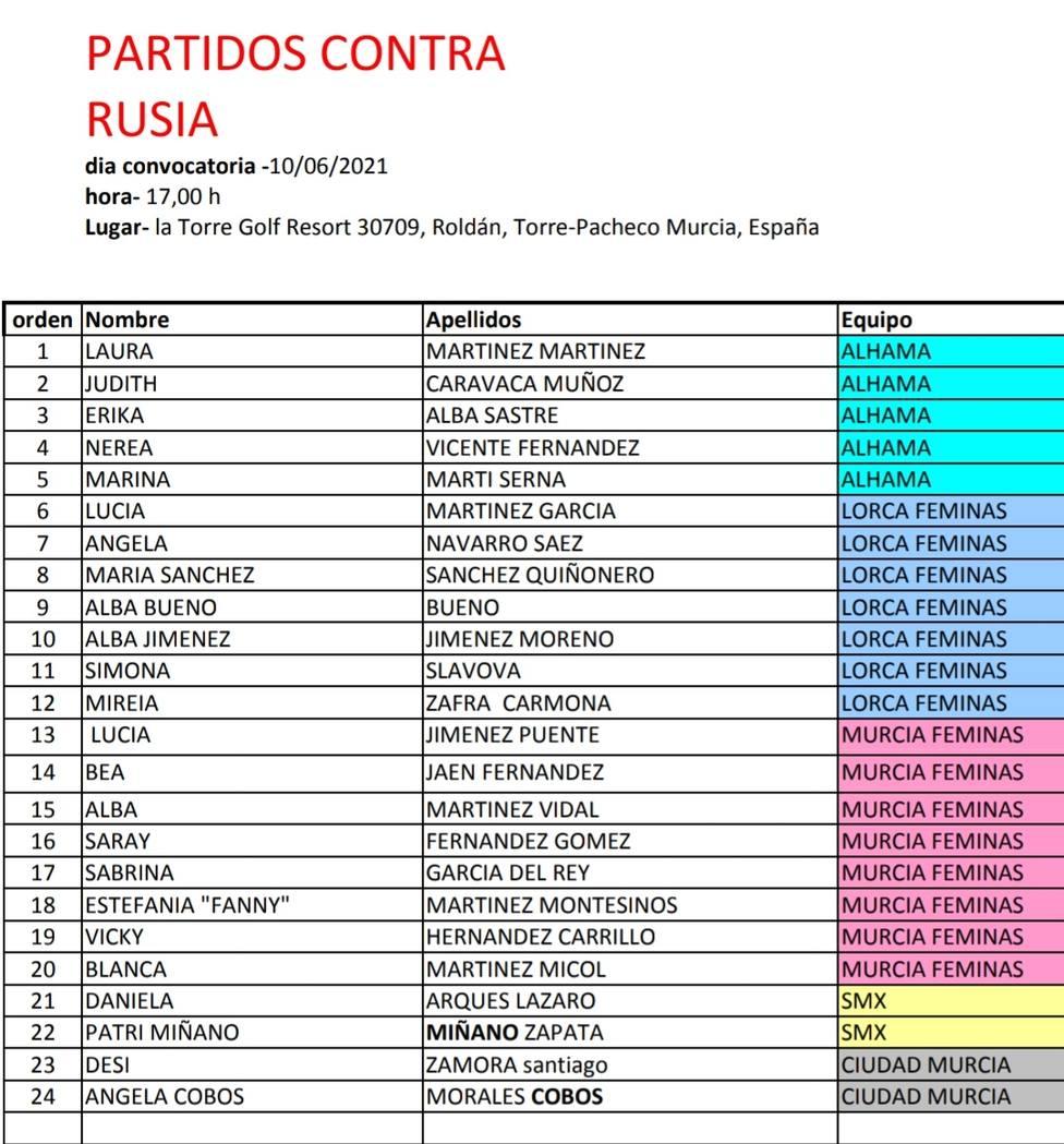La selección murciana jugará dos amistosos ante Rusia sub 23