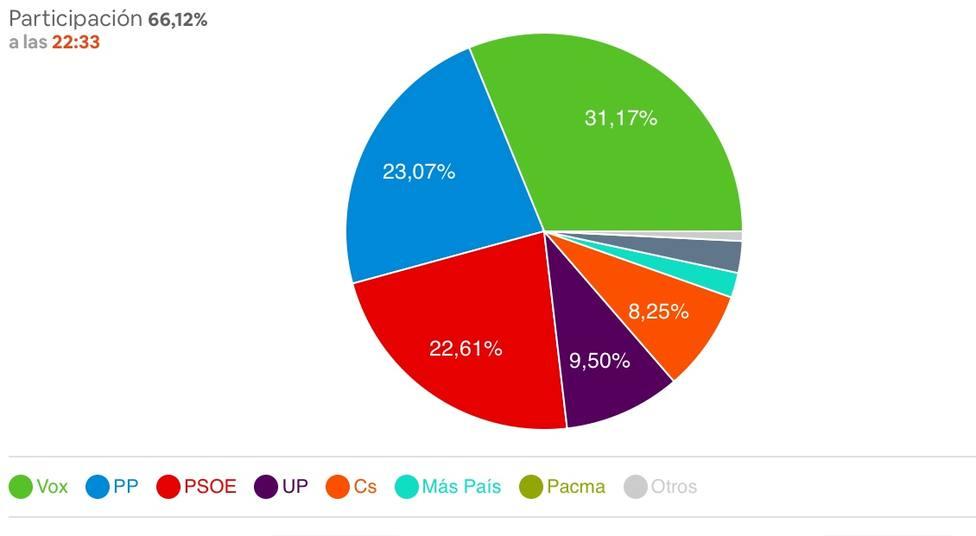 Vox gana en Cartagena con más del 31% de los votos