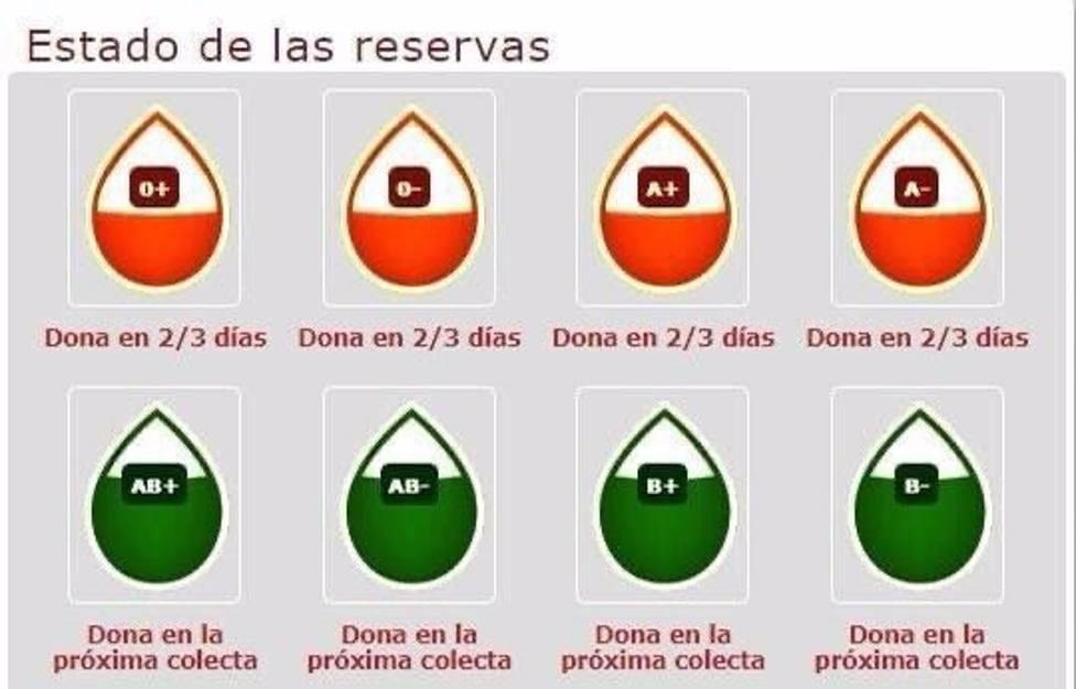 Imagen que muestra el estado de las reservas