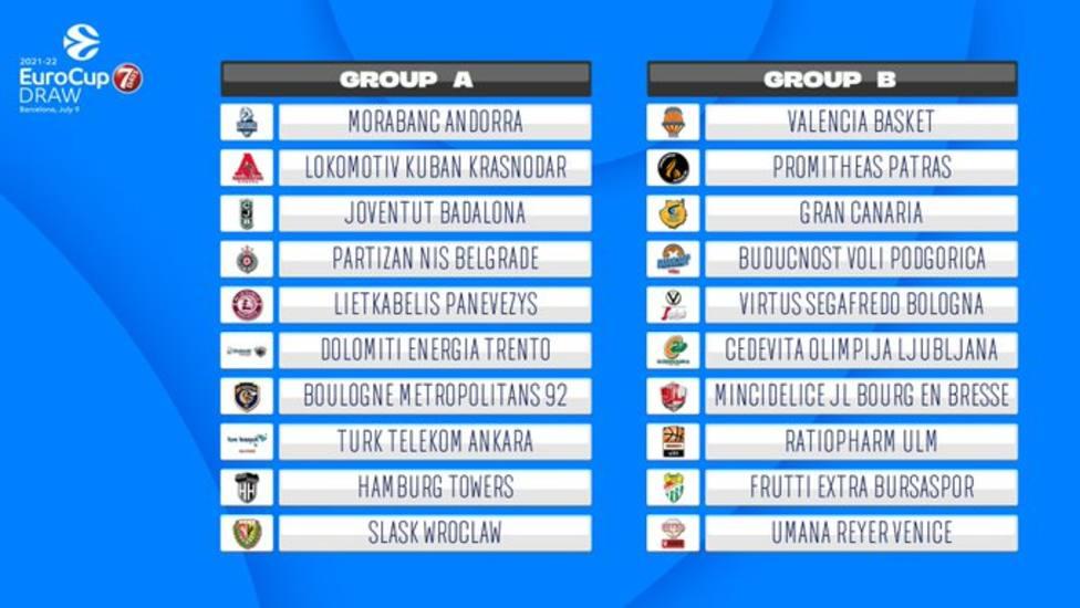 Grupos Eurocup