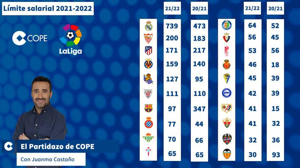 El límite salarial de los equipos en la temporada 2021-22