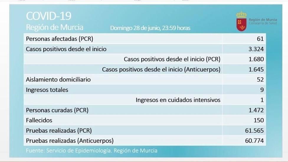 La Región registra 3 nuevos afectados en las últimas 24 horas