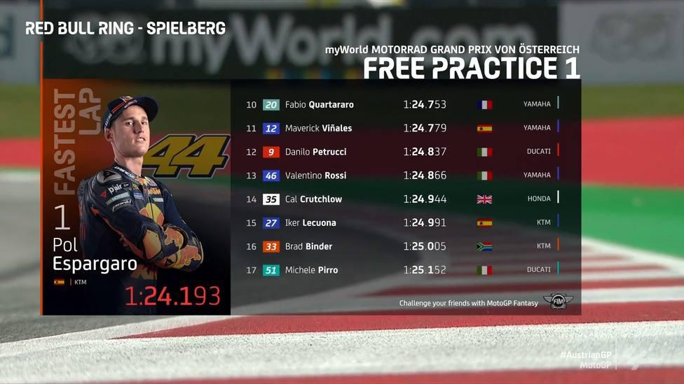 Pol Espargaró marca el mejor tiempo en los primeros libres del GP de Austria